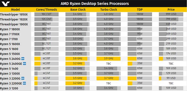216 1s - AMD готовит экономичные APU Ryzen 3 2200GE и Ryzen 5 2400GE