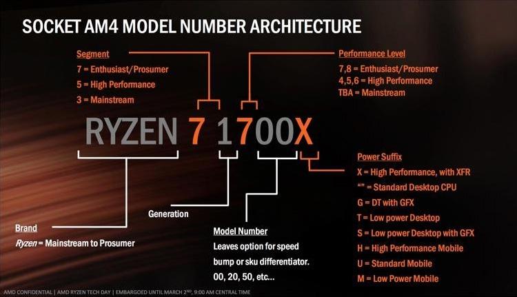 216 4 - AMD готовит экономичные APU Ryzen 3 2200GE и Ryzen 5 2400GE