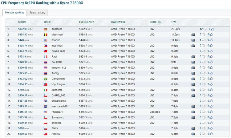 Лучшая двадцатка результатов разгона процессора Ryzen 7 1800X