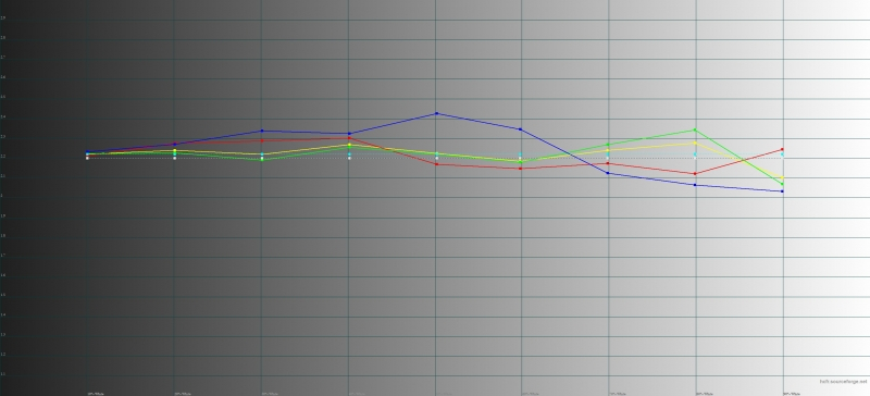 Google Pixel 2, гамма в режиме «ярких цветов». Желтая линия – показатели Pixel 2, пунктирная – эталонная гамма