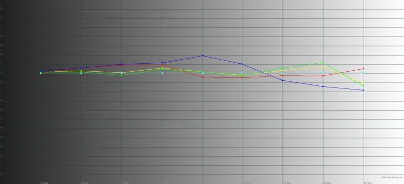 Google Pixel 2, гамма в режиме «натуральных цветов». Желтая линия – показатели Pixel 2, пунктирная – эталонная гамма