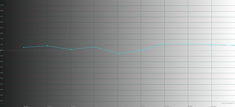 Google Pixel 2, цветовая температура в режиме «ярких цветов». Голубая линия – показатели Pixel 2, пунктирная – эталонная температура