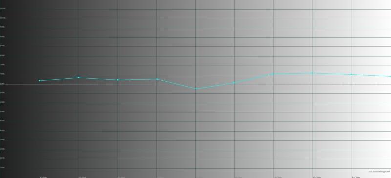 Google Pixel 2, цветовая температура в режиме «натуральных цветов». Голубая линия – показатели Pixel 2, пунктирная – эталонная температура