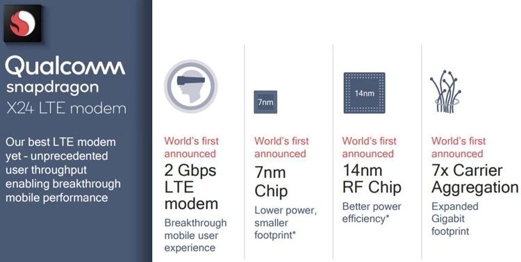 Представлен самый быстрый вмире 4G-модем