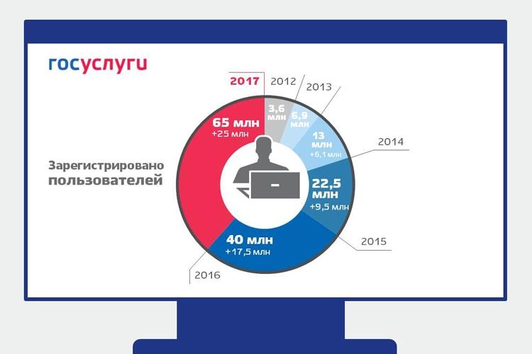 """Популярность электронных госуслуг в России растёт опережающими темпами"""""""