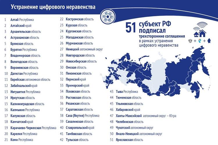 Устранение цифрового неравенства в России