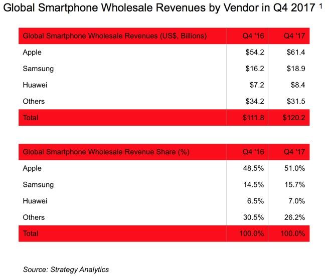 У Apple более половины всего дохода индустрии смартфонов в четвёртом квартале 2017 года