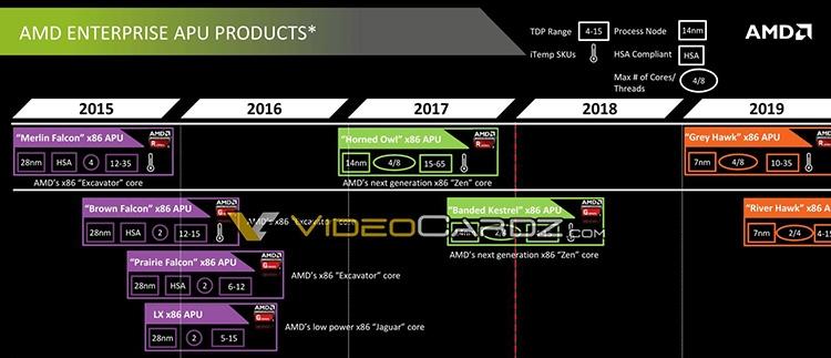 Первые процессоры Great Horned Owl должны были выйти в 2017-м