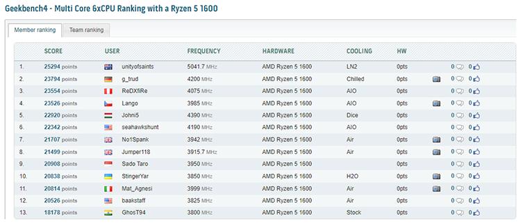 Один из энтузиастов разогнал Ryzen 5 1600 для внезачётного теста до 5,04 ГГц