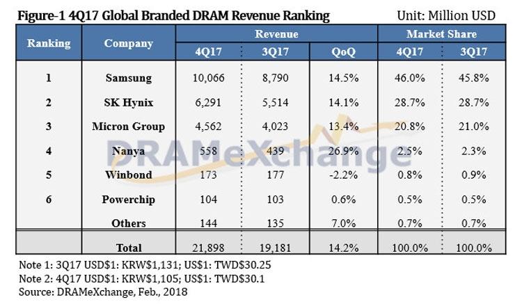 Данные о лидерах рынка DRAM в четвёртом квартале 2017 года (DRAMeXchange)