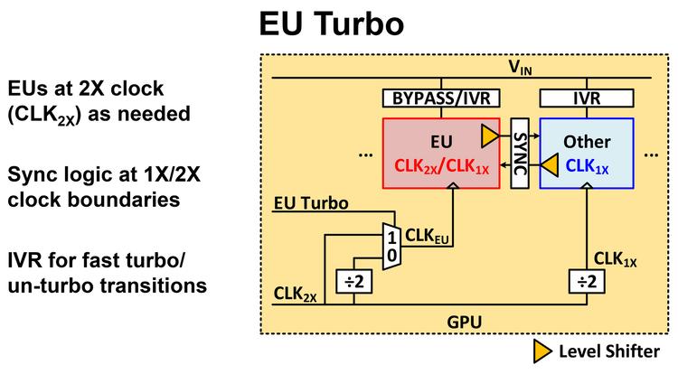 Технология динамического разгона EU Turbo