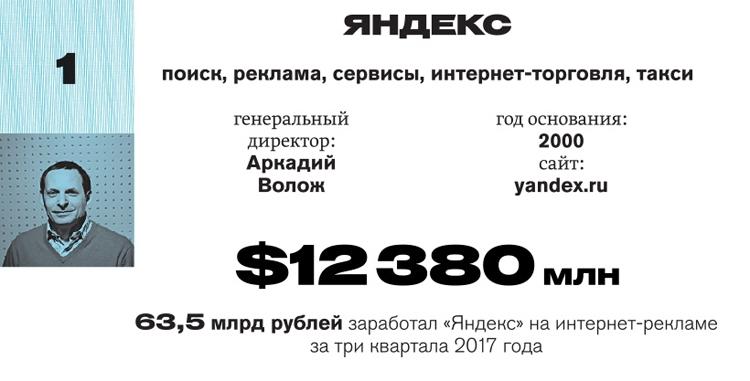 Forbes назвал самую дорогую компанию Рунета