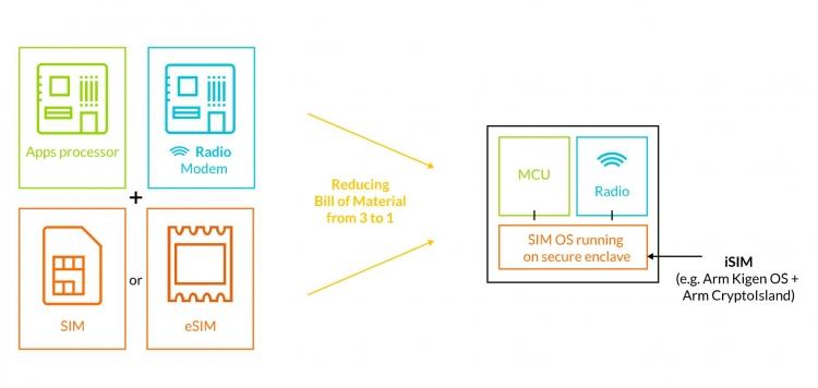 ARM собирается объединить SIM-карты