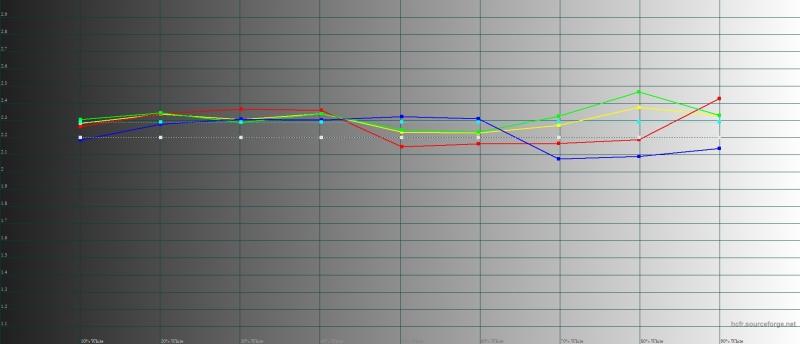 BQ Aurora, гамма. Желтая линия – показатели Aurora, пунктирная – эталонная гамма