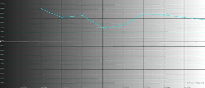 BQ Aurora, цветовая температура. Голубая линия – показатели Aurora, пунктирная – эталонная температура