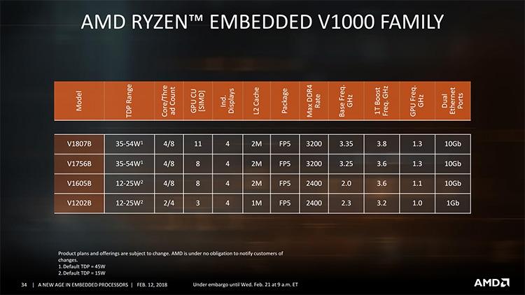 """APU Ryzen V1605B вдохнёт жизнь в портативную игровую консоль Smach Z"""""""