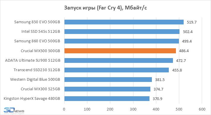 Обзор SATA SSD-накопителя Crucial MX500: повод сэкономить