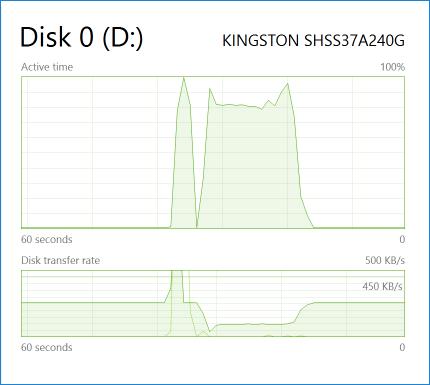 Провал в Disk transfer rate с одновременным скачком в загрузке SSD – результат обработки TRIM