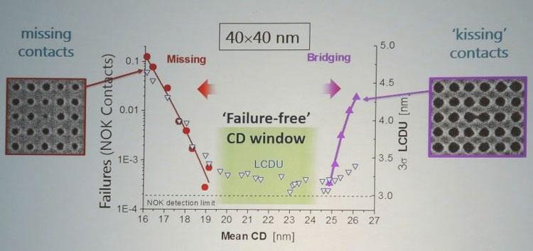 Исследования Imec показывают, что производство с нормами 5 нм сопровождается многочисленными дефектами