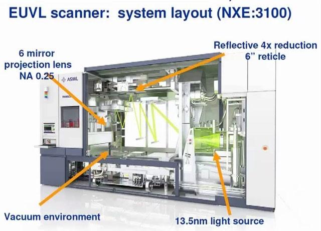 Базовая конструкция сканера диапазона EUV