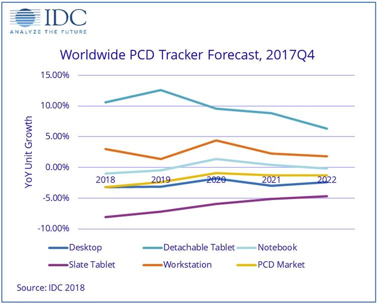 """IDC: рынок персональных вычислительных устройств продолжит сокращаться"""""""