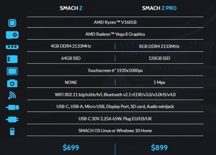 """Портативная консоль Smach Z с чипом Ryzen обойдется как минимум в $629"""""""