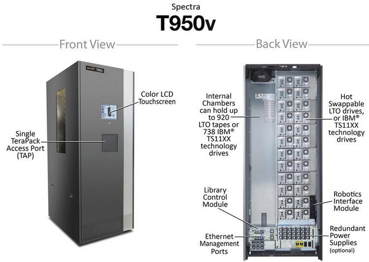 Шкаф системы Spectra T950v