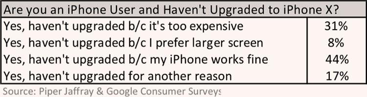 Опрос показал, почему пользователи Apple не хотят переходить на iPhone X