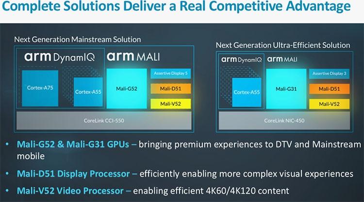 08 - ARM представила новые ускорители Mali G52 и G31