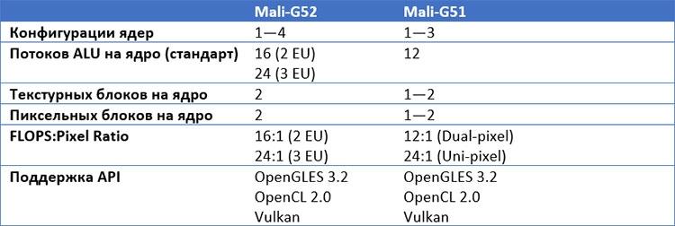 09 - ARM представила новые ускорители Mali G52 и G31