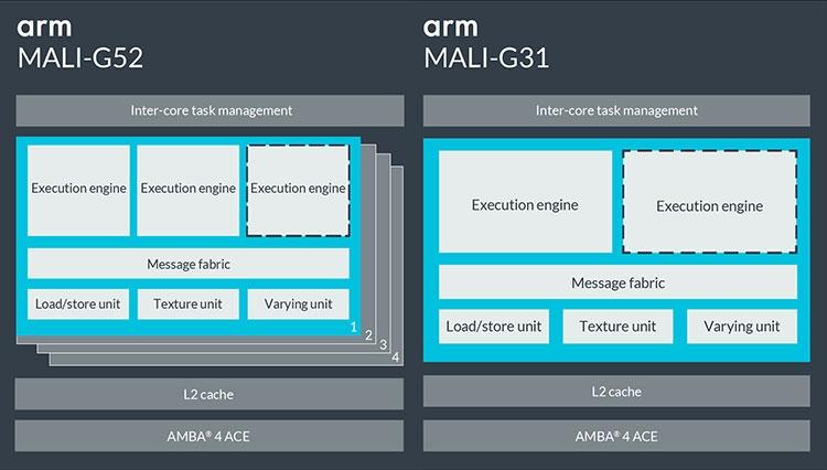 10 - ARM представила новые ускорители Mali G52 и G31