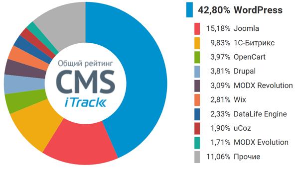Общий рейтинг CMS (источник: iTrack)