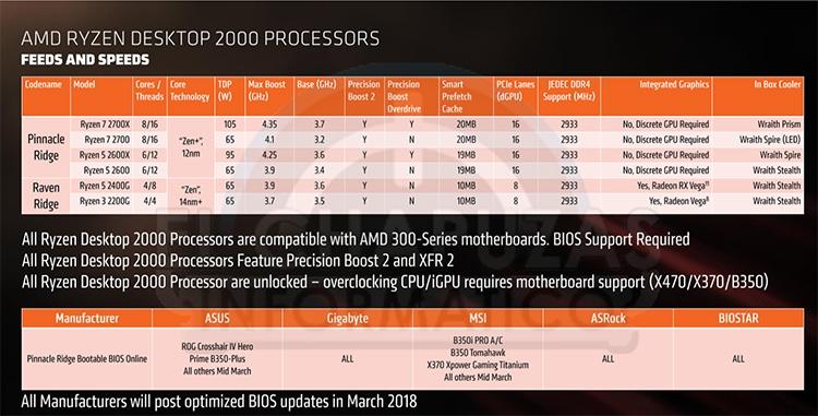 314 ryzen 2 01s - Семейство CPU Ryzen 2000: все подробности в опережение анонса