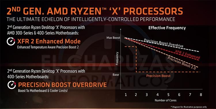 314 ryzen 2 04s - Семейство CPU Ryzen 2000: все подробности в опережение анонса