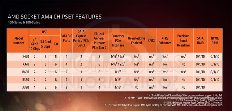 314 ryzen 2 05s - Семейство CPU Ryzen 2000: все подробности в опережение анонса