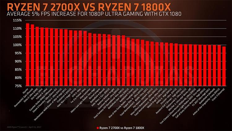 Тестирование в режиме 1920 × 1080 с GeForce GTX 1080 в качестве дискретного GPU