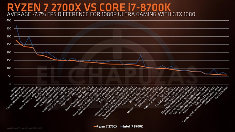 314 ryzen 2 09s - Семейство CPU Ryzen 2000: все подробности в опережение анонса