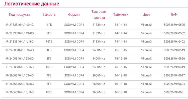 315 b 1 - GOODRAM выпускает модули памяти IRDM DDR4 для ноутбуков