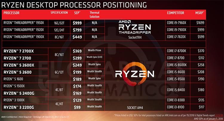 16 марта AMD официально представит четыре новые модели Ryzen