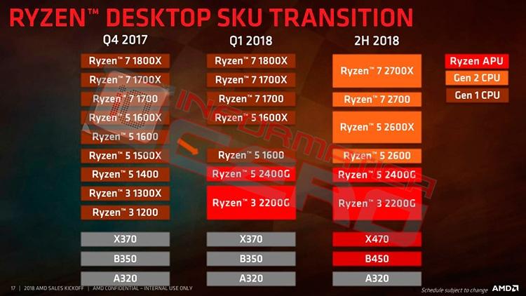 316 1 - Процессорные планы AMD на ближайшие три года