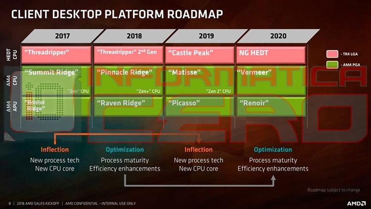 CPU Vermeer 2020 года будут использовать архитектуру Zen 2+ или Zen 3