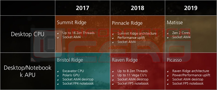 945 1 - Процессорные планы AMD на ближайшие три года