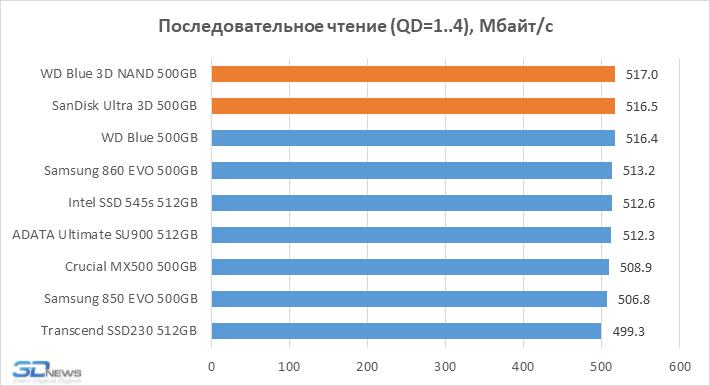 Новая статья: Обзор SATA SSD-накопителей WD Blue 3D NAND и SanDisk Ultra 3D: «3D» – везде