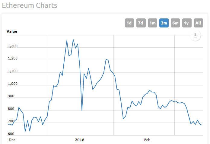 Колебания курса криптовалюты Ethereum за последние три месяца (данные worldcoinindex.com)