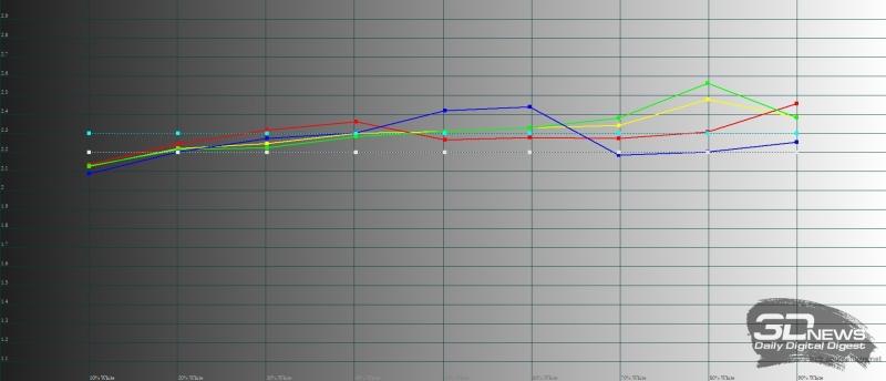 Xiaomi Redmi 5 Plus, гамма. Желтая линия – показатели Redmi 5 Plus, пунктирная – эталонная гамма