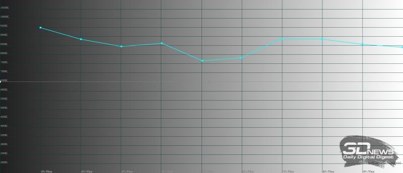 Xiaomi Redmi 5 Plus, цветовая температура. Голубая линия – показатели Redmi 5 Plus, пунктирная – эталонная температура