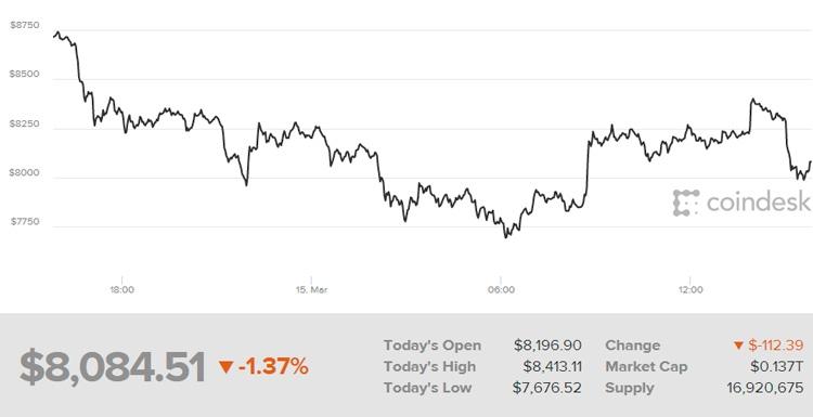 На следующий день после объявления Google о запрете рекламы криптовалют цена биткоина опускалась ниже $7700