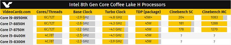328 1 - Новые результаты тестирования мобильных CPU Coffee Lake-H