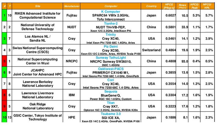Десятка лучших систем по данным тестового комплекса HPCG. Обратите внимание на КПД