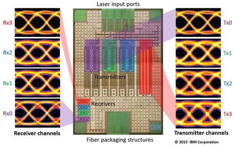 Размещение интегрированных элементов на кристалле одного оптико-электронного мультиплексора IBM